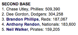 2014 NL All-Star Voting at second base – May 28 update