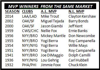 Dual MVP list