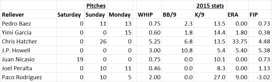 Reliever chart 4-14