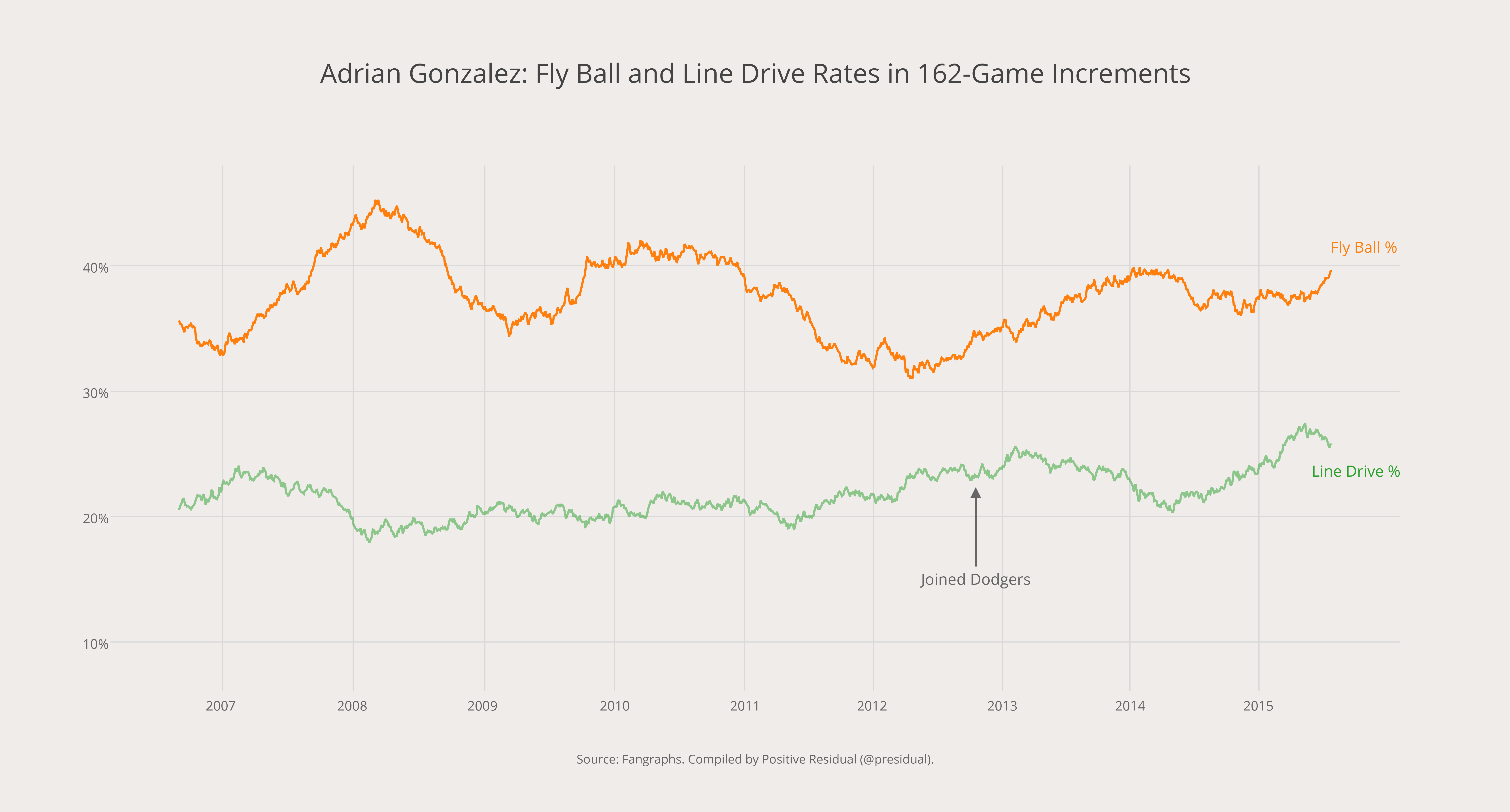 Adrian Gonzalez- Fly Ball and Line Drive Rates in 162-Game Increments