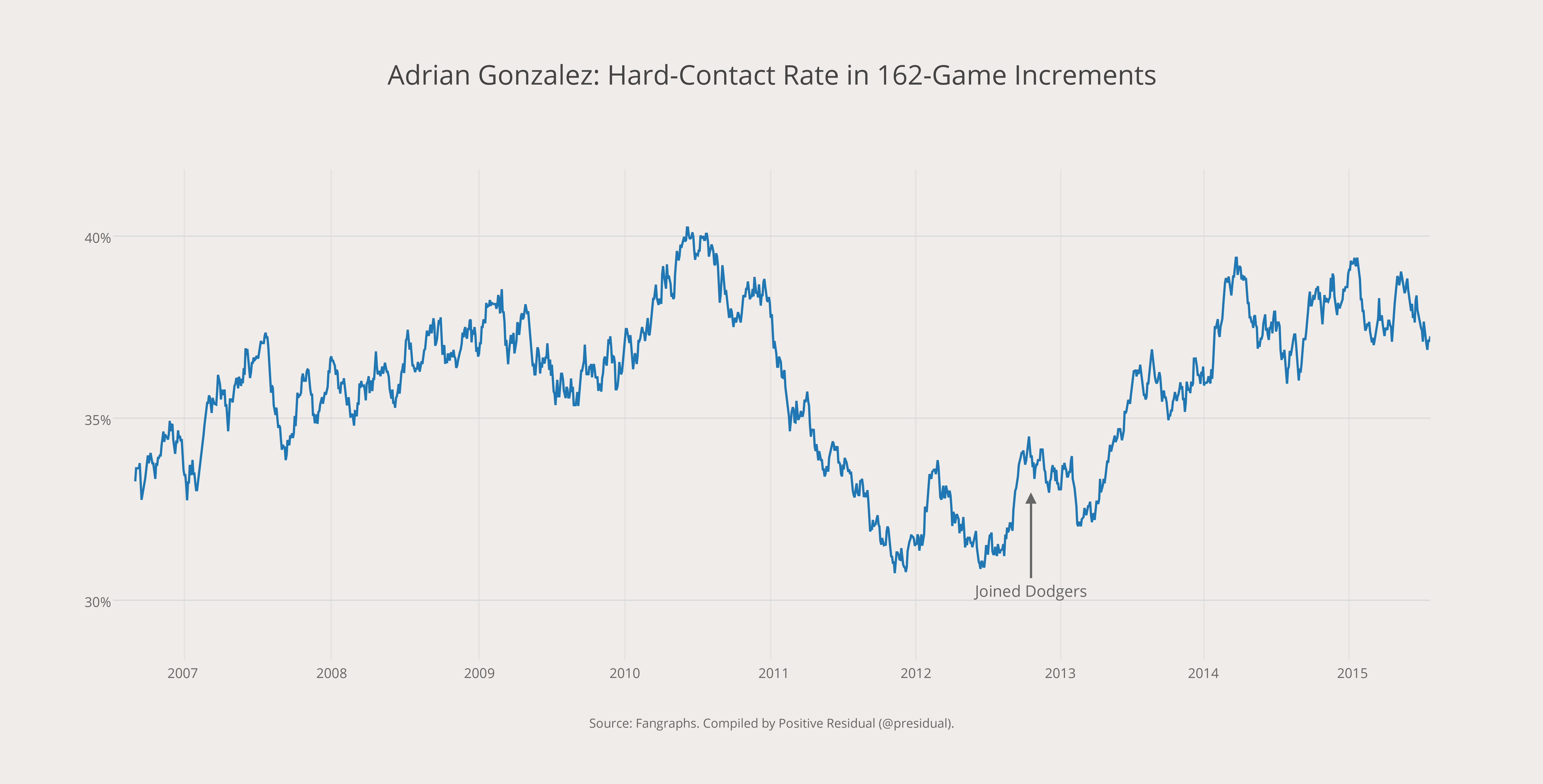Adrian Gonzalez- Hard-Contact Rate in 162-Game Increments
