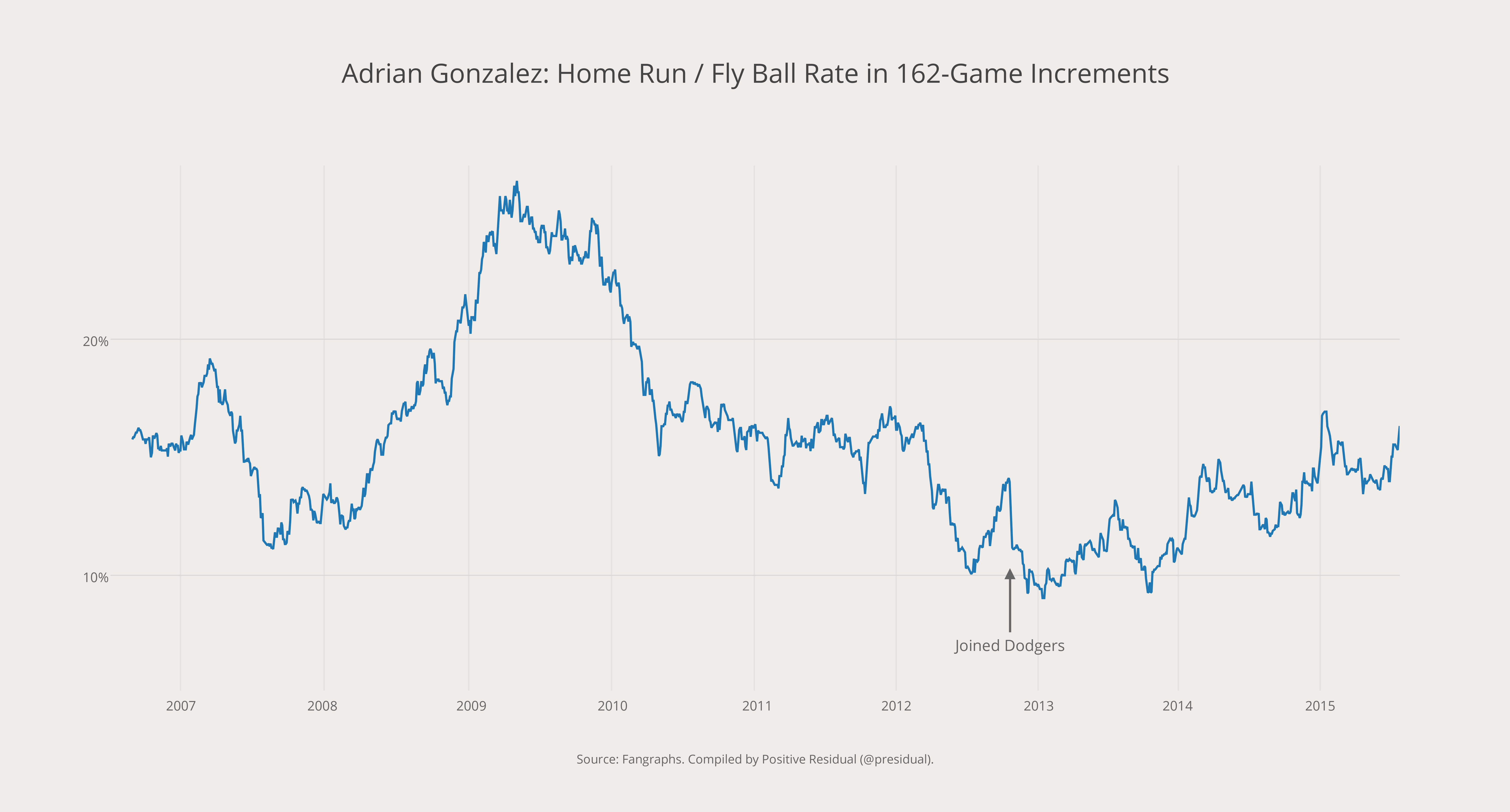 Adrian Gonzalez- Home Run - Fly Ball Rate in 162-Game Increments