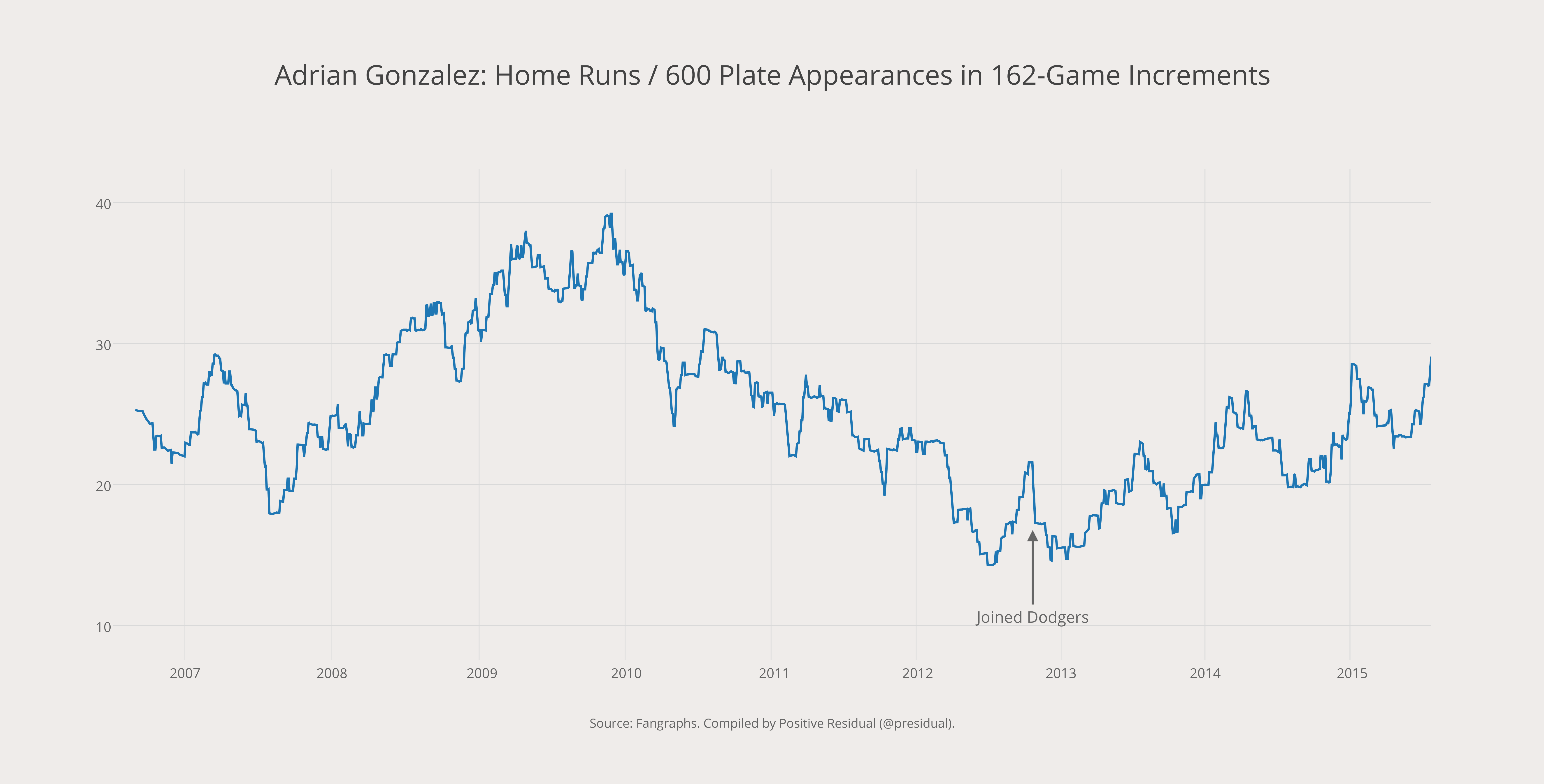Adrian Gonzalez- Home Runs - 600 Plate Appearances in 162-Game Increments