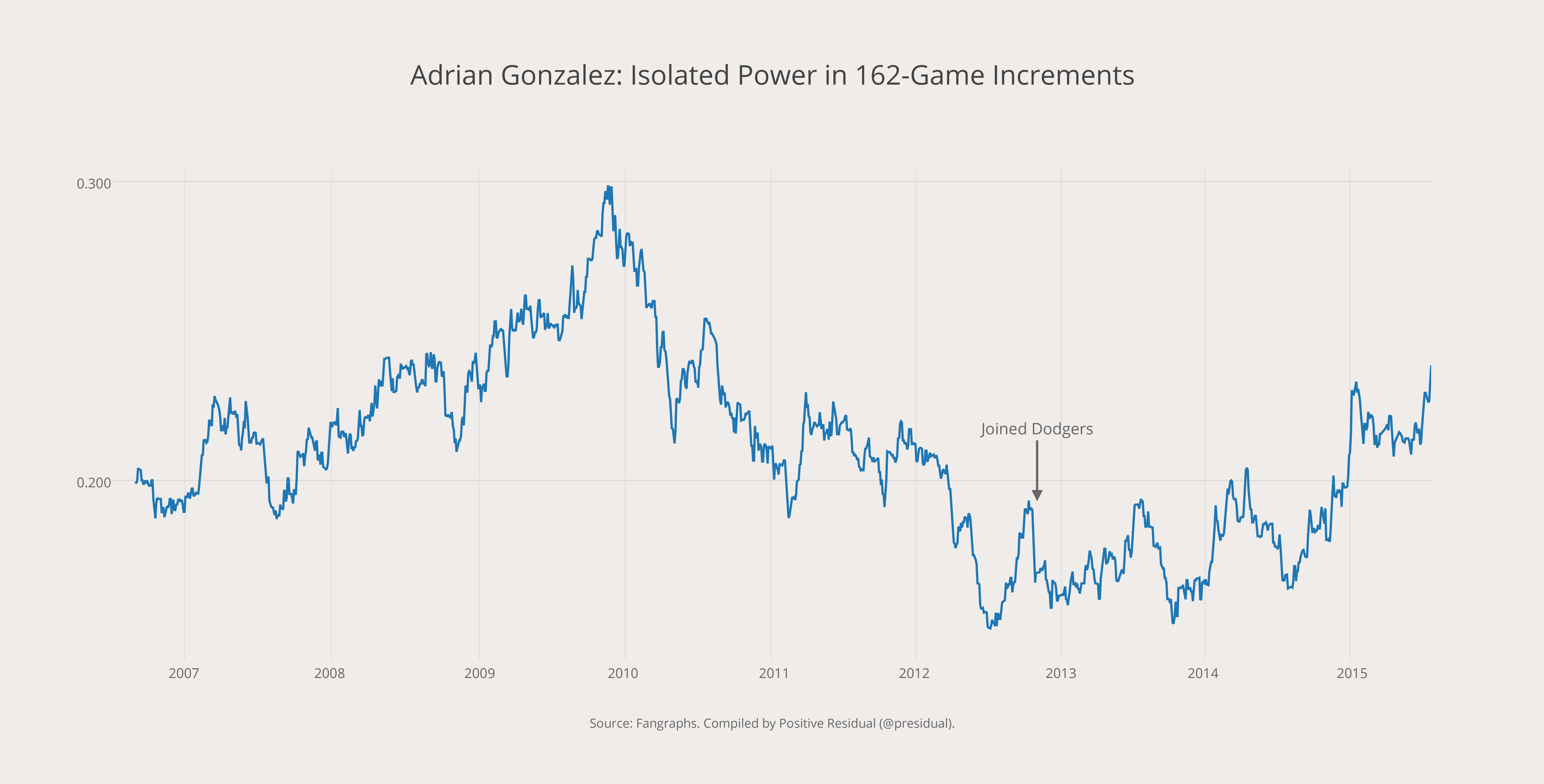 Adrian Gonzalez- Isolated Power in 162-Game Increments (1)