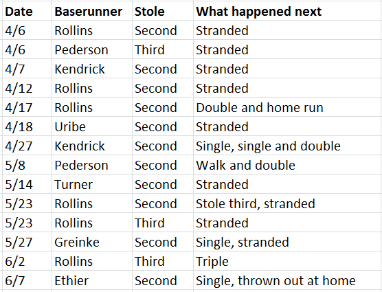 Stolen bases through 7-2