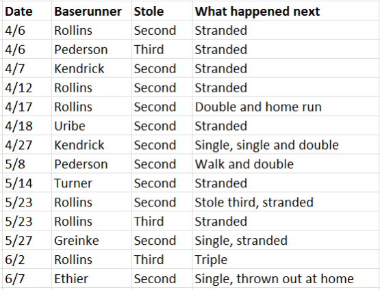 Stolen bases through 7-2