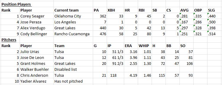 Minor League Report 8-13