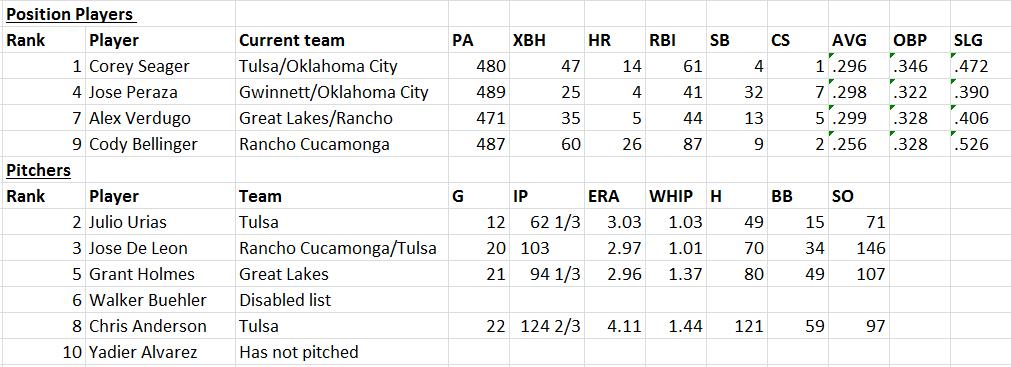 Minor league report chart 8-20-15