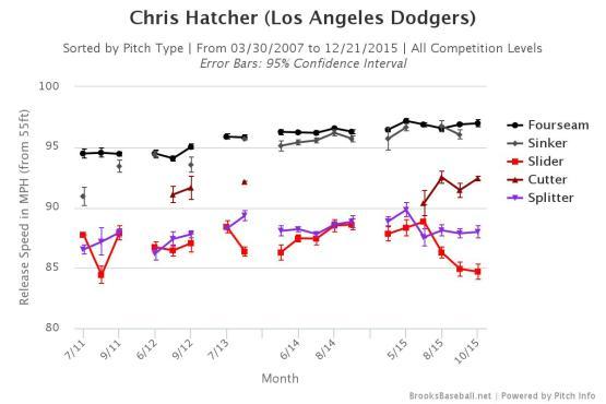 Hatcher Brooksbaseball-Chart