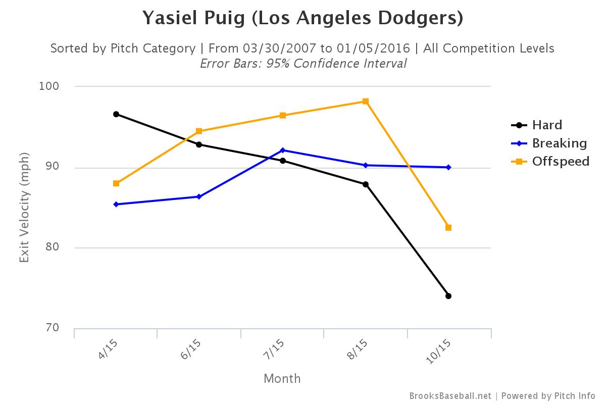 Puig Brooksbaseball-Chart