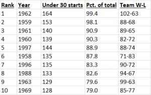 Smaller Under 30 chart