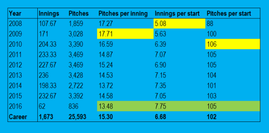 Innings and pitches