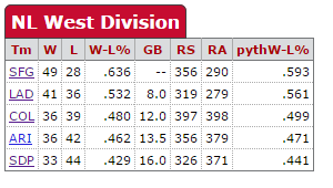 NL West standings after games of June 26.