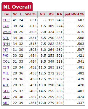 sans-kershaw-standings